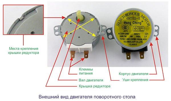 Что можно сделать из сломанной микроволновкой