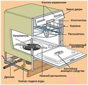 Кнопки управления посудомоечной машины