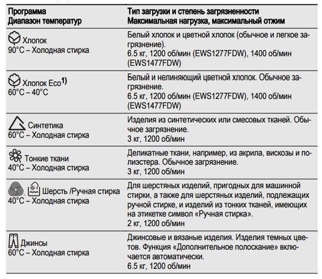 Значки на Electrolux
