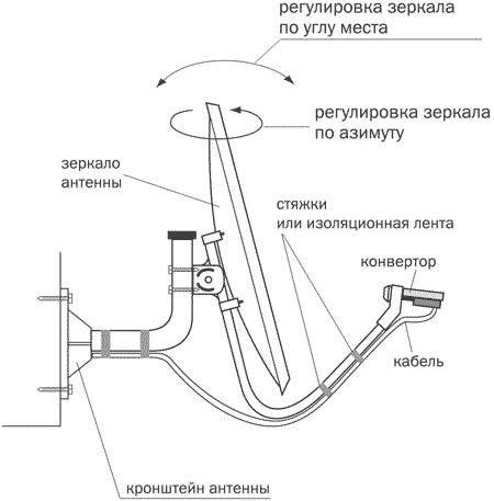 Схема антенны Триколор ТВ