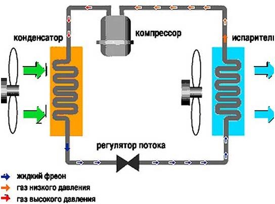 Трубопровод в холодильнике