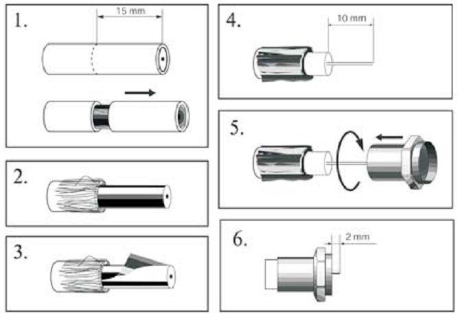 Разделка кабеля и установка F–разъема