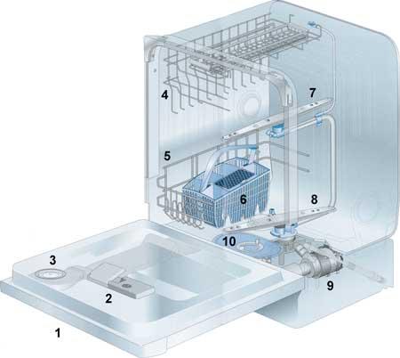 Устройство посудомоечной машин