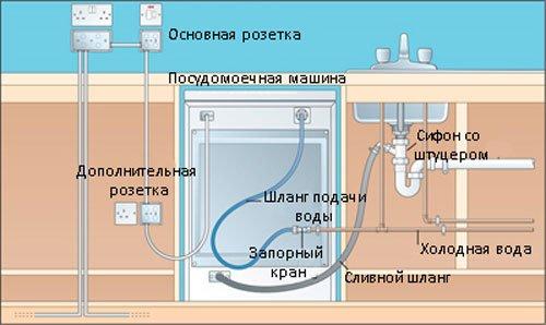 Подключение к электрической домашней сети