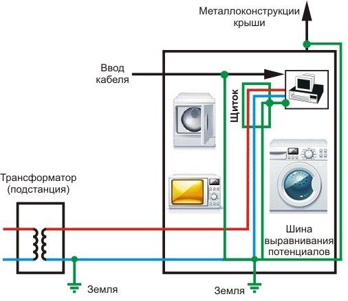 Стандартная схема заземления