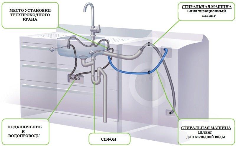 Подключение стиральной машины к сетям водоснабжения
