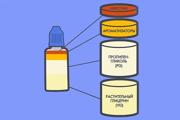Состав жидкости для электронных сигарет