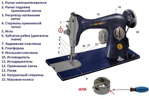Как заправить швейную машинку: верхнюю и нижнюю нитки, шпульку.