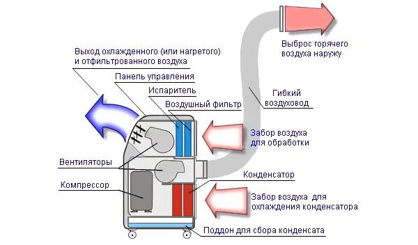 Устройство напольного кондиционера