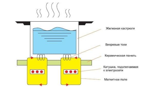 Упрощенная схема работы индукционной плиты