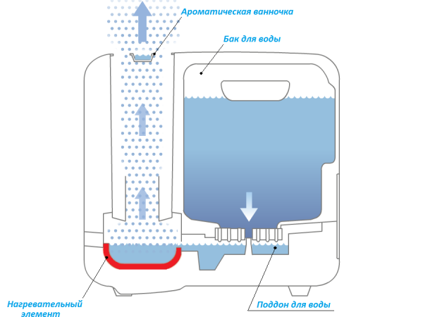 Паровой увлажнитель воздуха (горячий пар)