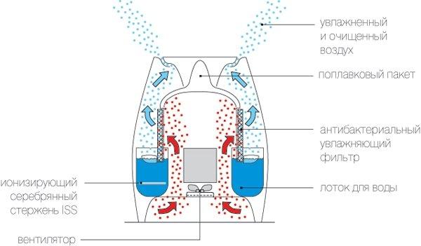 Традиционный увлажнитель воздуха (холодный пар)