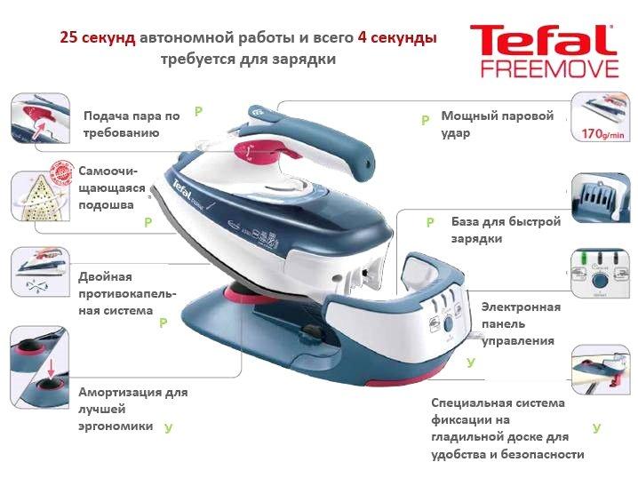 Беспроводной утюг Tefal