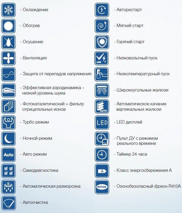 Значки режимов кондиционера