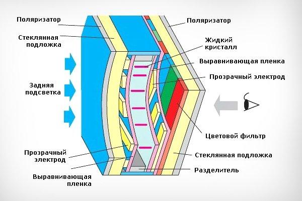 Схема работы матрицы