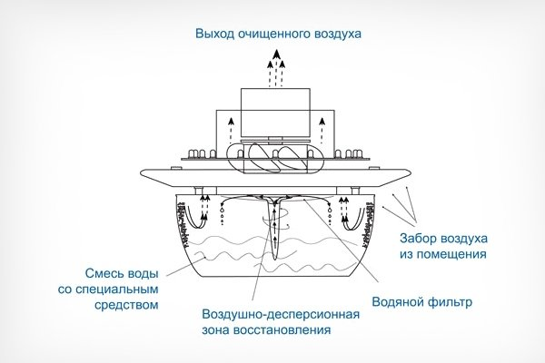 Очиститель воздуха на водяном фильтре