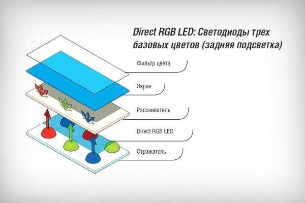 Direct RGB LED