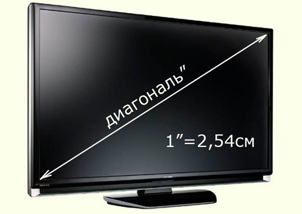 Диагональ телевизора