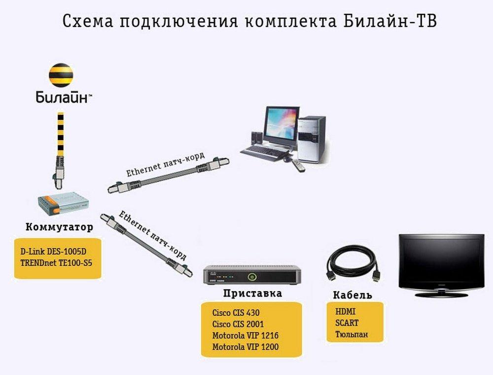 Система Билайн