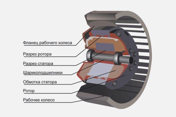 Схема радиального вентилятора
